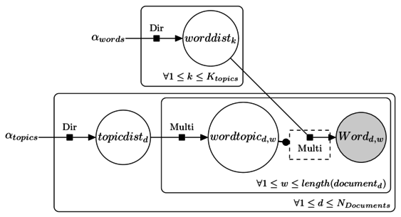 A plate notation explanation of LDA.